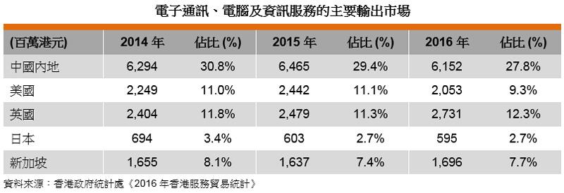 表: 電子通訊、電腦及資訊服務的主要輸出市場