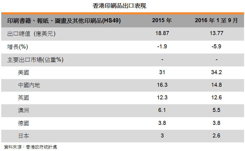 表: 香港印刷品出口表现