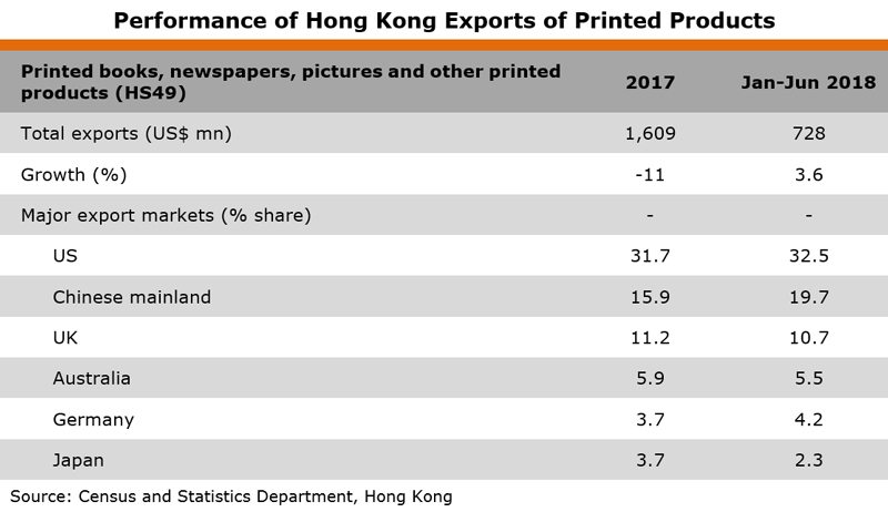 Table: Performance of Hong Kong Exports of Printed Products