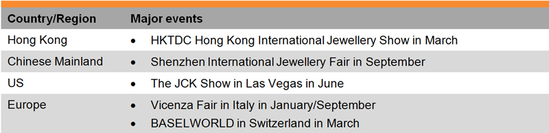 Table: List of Selected Jewellery Trade Fairs