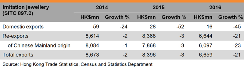 Table: Performance of Hong Kong's Jewellery Exports