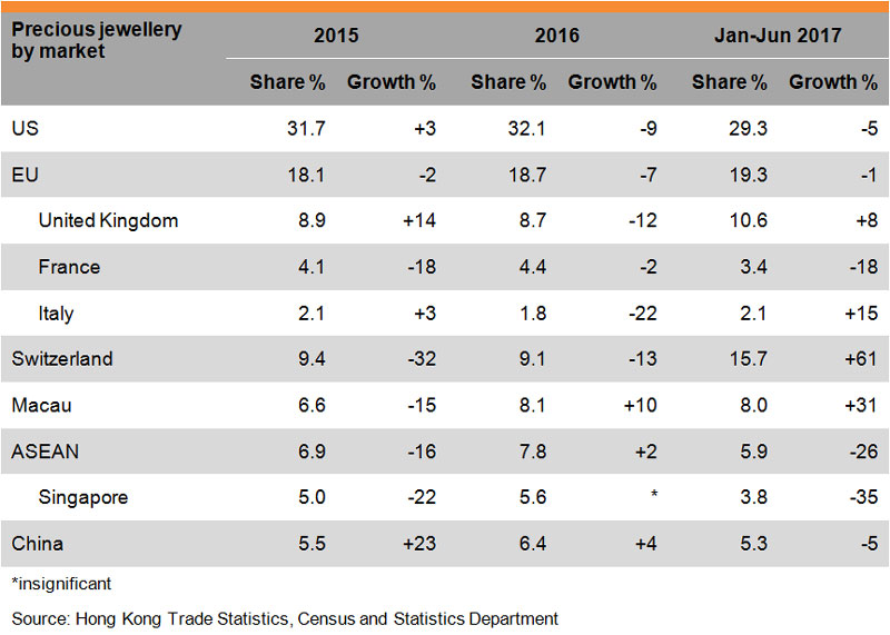 Table: Performance of Hong Kong Jewellery Exports (Precious jewellery by market)