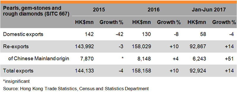 Table: Performance of Hong Kong Jewellery Exports (Pearls, gem-stones and rough diamonds)