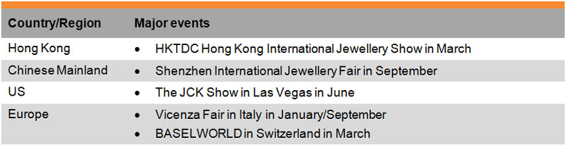 Table: List of Selected Trade Fairs (Jewellery)