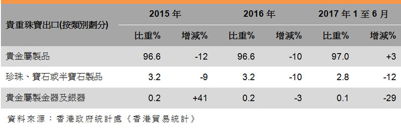 表:香港珠寶出口表現 (貴重珠寶按類別)