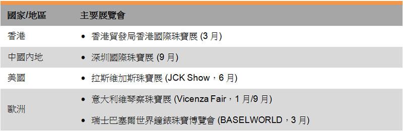 表:主要業界展覽會(珠寶)