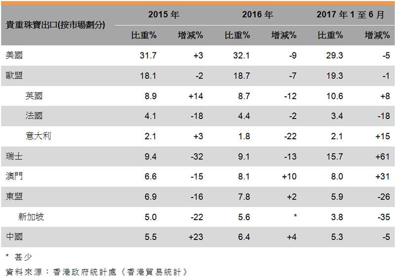表:香港珠寶出口表現 (貴重珠寶按市場)