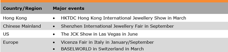 Table: List of Some Major Trade Fairs (Jewellery)