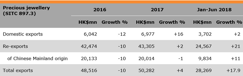 Table: Performance of Hong Kong Jewellery Exports