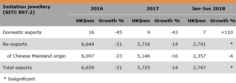 Table: Performance of Hong Kong Jewellery Exports (Imitation jewellery)