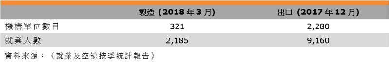 表:業界特色(香港珠寶業)