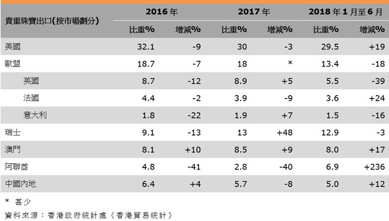 表:香港珠寶出口表現(按市場劃分)