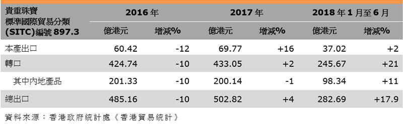 表:香港珠宝出口表现(贵重珠宝标准国际贸易分类编号897.3)