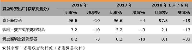 表:香港珠寶出口表現(按類別劃分)