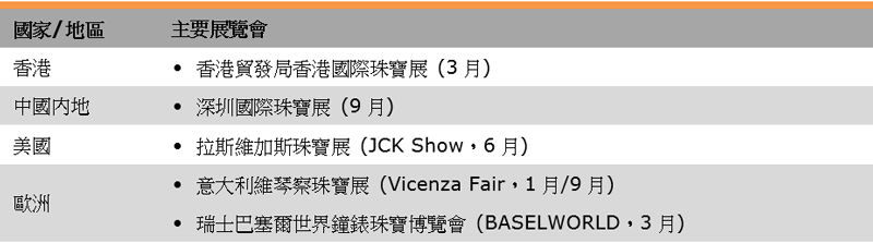 表:銷售渠道(香港珠寶業)