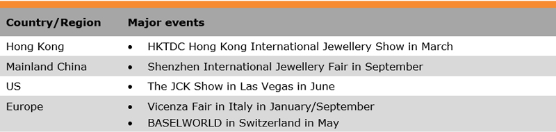 Table: List of Some Major Trade Fairs (Jewellery Industry)