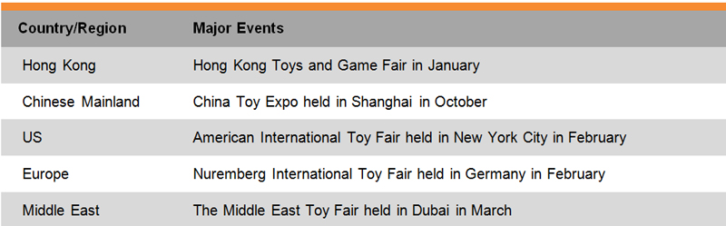 Table: List of Some Major Toy Trade Fairs