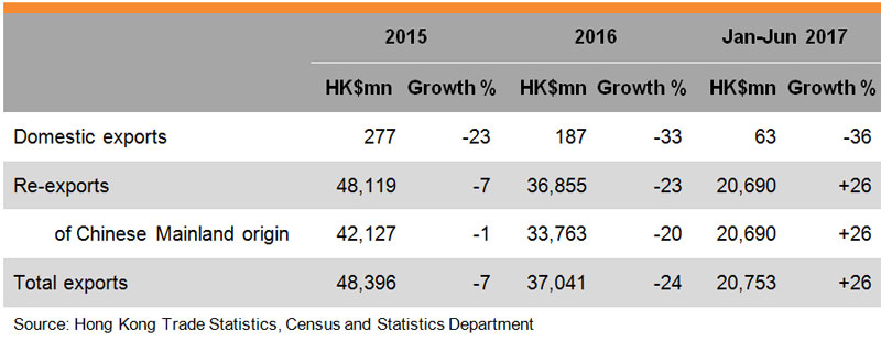 Table: Performance of Hong Kong Toy Exports