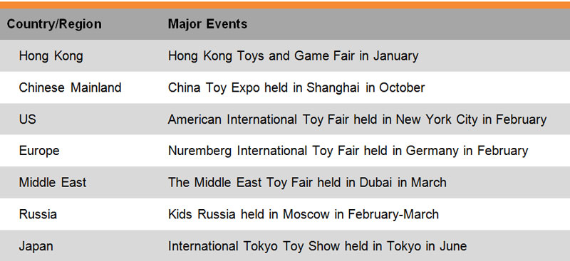 Table: List of Some Major Trade Fairs (Toy)