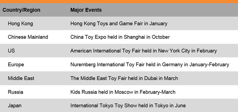 Table: List of Some Major Trade Fairs (Toys)