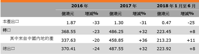 表:香港玩具出口表现