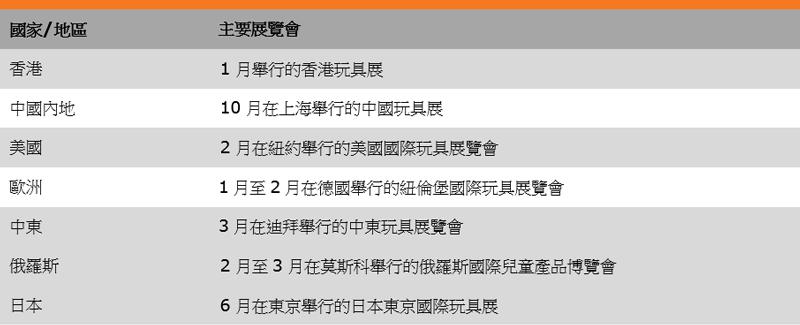 表:主要业界展览会(玩具业)