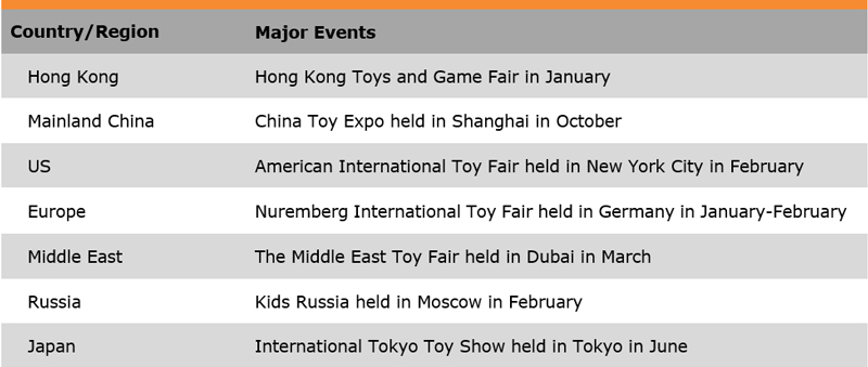 Table: List of Some Major Trade Fairs (Toy Industry)