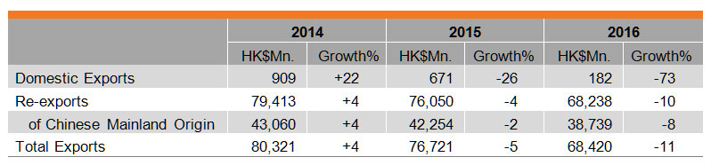 Table: Performance of Hong Kong's Exports of Watches and Clocks