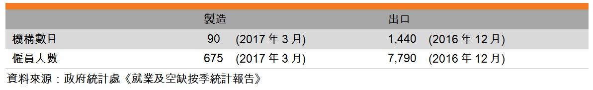表:业界特色(香港钟表业)