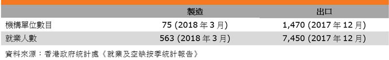 表:业畀特色(香港钟表业)