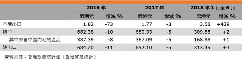 表:香港钟表出口表现