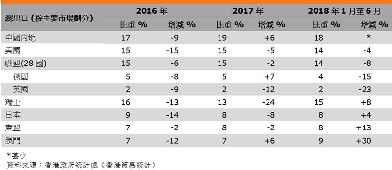 表:香港钟表出口表现(按主要市场划分)