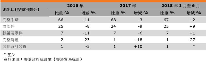 表:香港钟表出口表现(按类别划分)