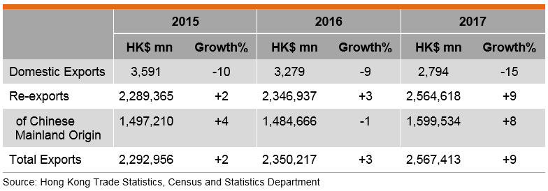 Table: Total Exports of Hong Kong's Electronics