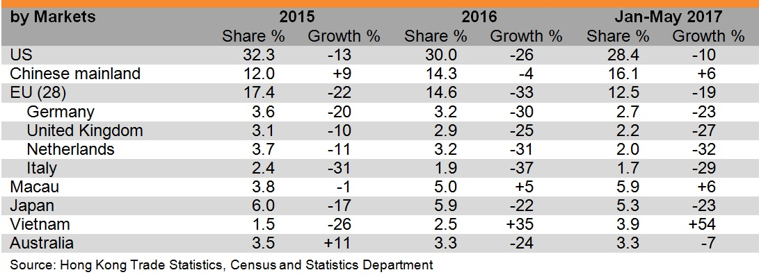 Table: Performance of Hong Kong's exports of footwear (by markets)