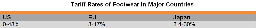 Table: Tariff Rates of Footwear in Major Countries