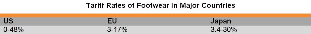 Table: Tariff Rates of Footwear in Major Countries