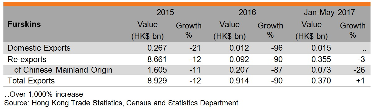 Table: Performance of Hong Kong exports of furskins