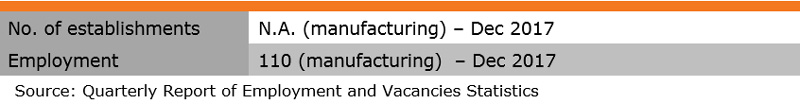 Table: Industry Features (Fur Industry)