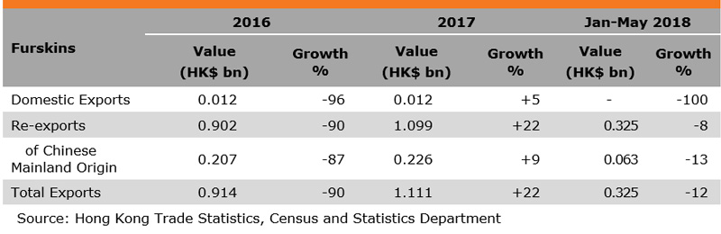 Table: Performance of Hong Kong Exports of Furskins