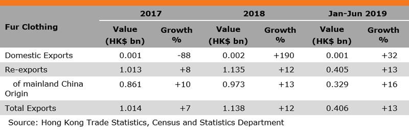Table: Performance of Hong Kong Fur Exports