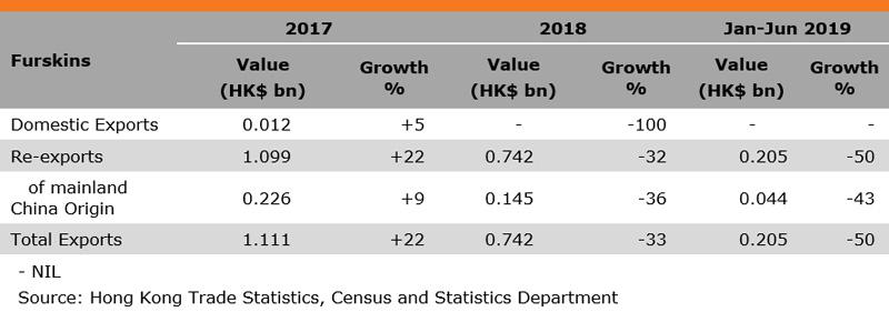 Table: Performance of Hong Kong Fur Exports (Furskins))