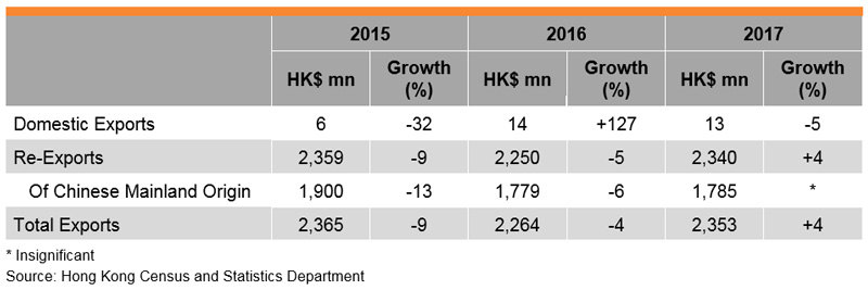 Table: Performance of Hong Kong Furniture Exports