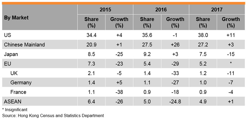 Table: Performance of Hong Kong Furniture Exports