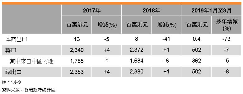 表: 香港家具出口表現