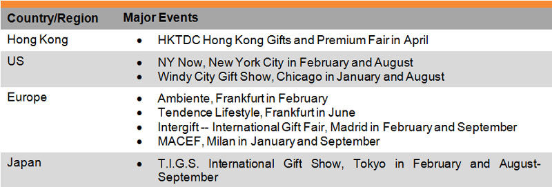 Table: Performance of Hong Kong Exports of Giftware and Premiums