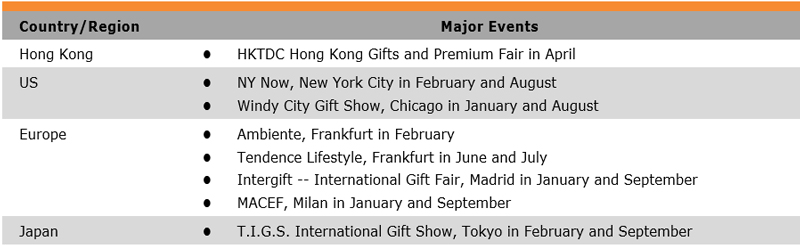 Gifts and Premium Industry in Hong Kong | HKTDC