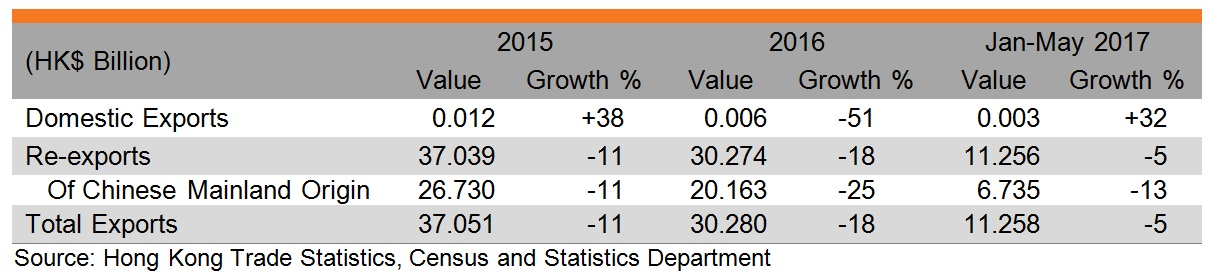 Table: Performance of Hong Kong exports of leather consumer goods