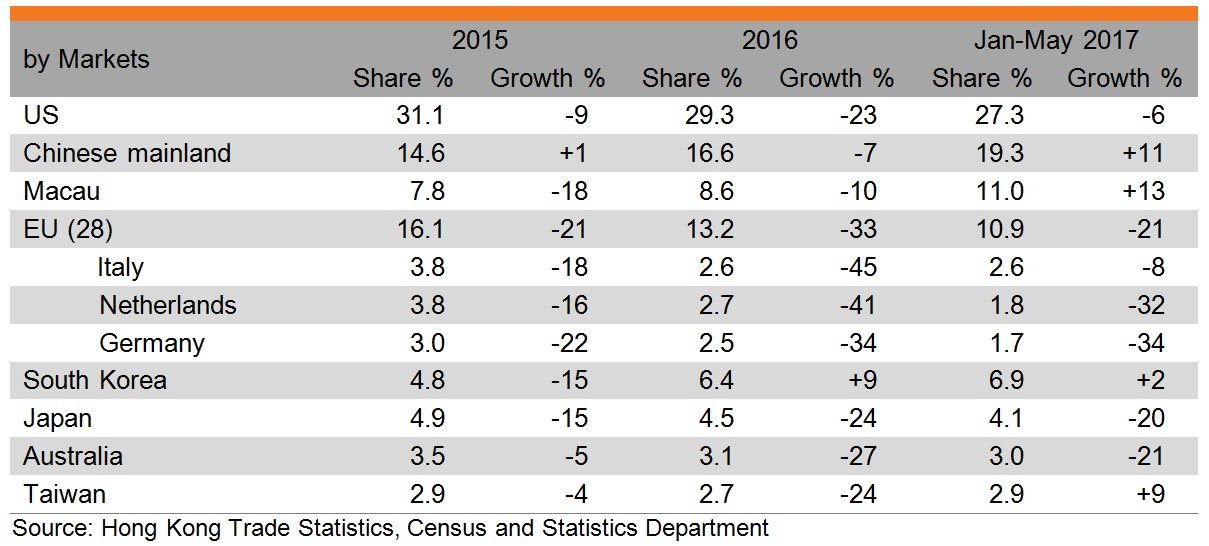 Table: Performance of Hong Kong exports of leather consumer goods (by markets)