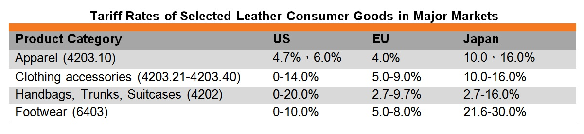 Table: Tariff rates of selected leather consumer goods in major markets